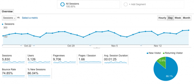John Bolyard SEO Google Analytics Audience Report Dashboard