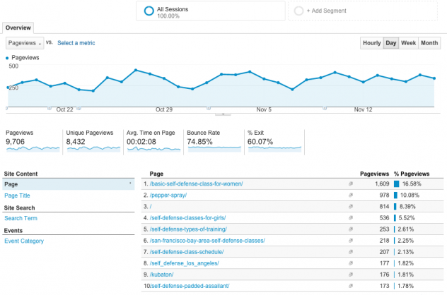 John Bolyard SEO Google Analytics Behavior Report Dashboard