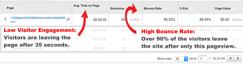 Google Analytics High Bounce Rate with Low Visitor Engagement