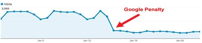 Google Link Penalty Drop in Traffic