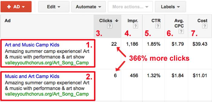 Google Ad Grants Keyword Variations