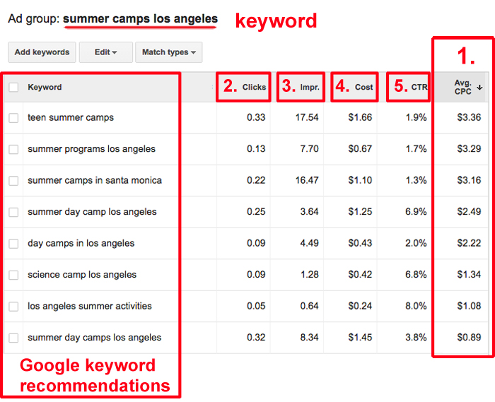 Google Keyword Planner for Google Ad Grants